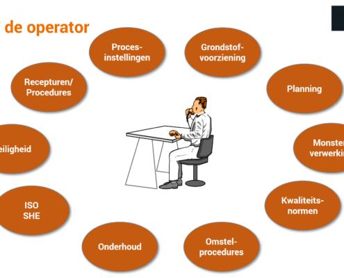 De rol van de operator
