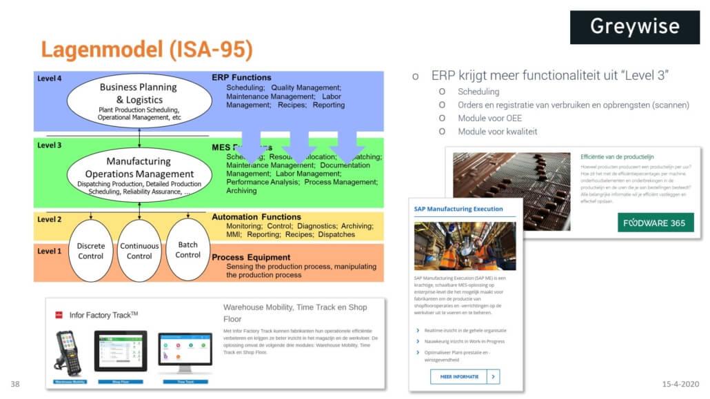 Verschil tussen MES en ERP
