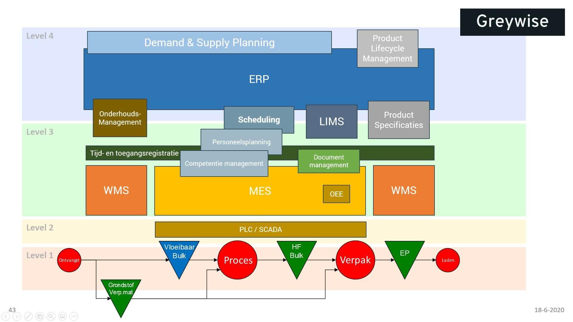 Applicatielandschap ERP WMS MES OEE PLC SCADA